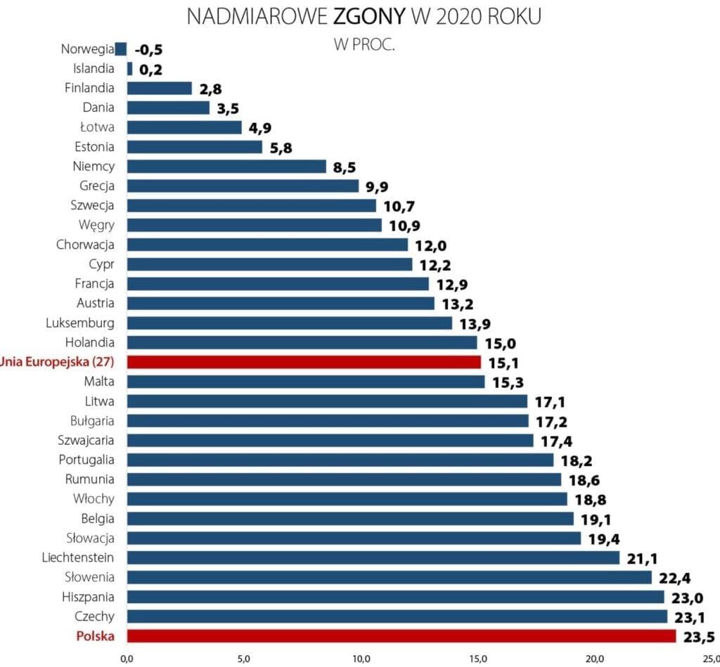 Overdødeligheden i EU-landene i 2020. Kilde: Eurostat.